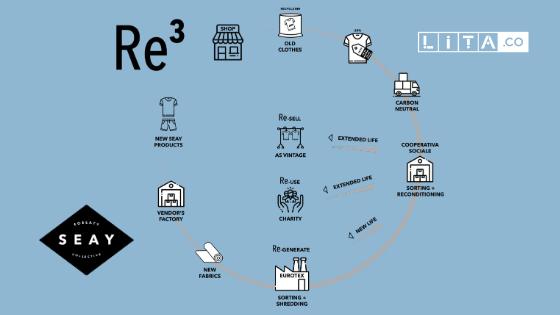 Il modello RE3 sviluppato da SEAY Soseaty Collective