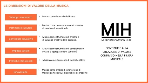 Filiera musicale - MIH, polo di innovazione musicale a BASE Milano
